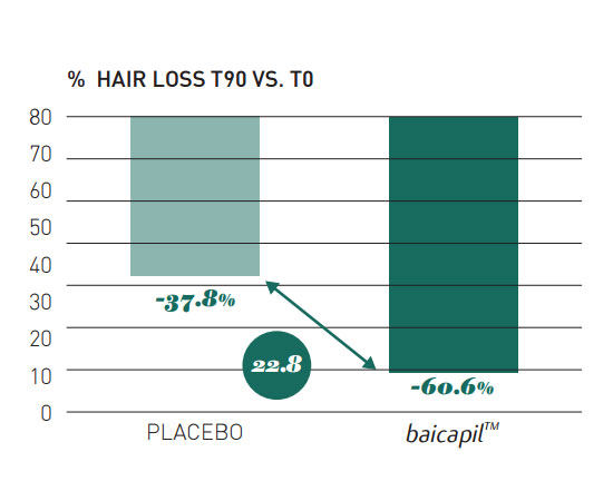 Baicapil hair loss research study results