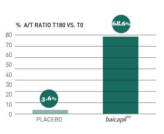 baicapil anagen to telogen ratio results
