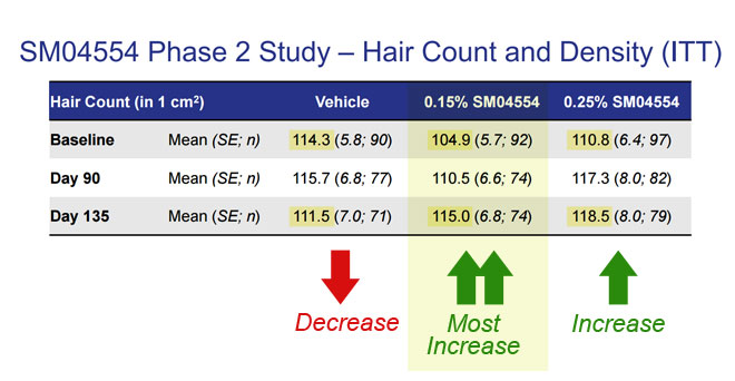Samumed Phase II Trial Hair Count Results