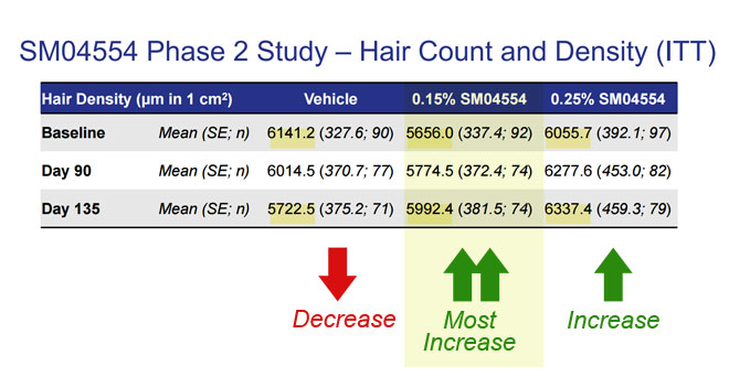 Samumed Phase II Trial Hair Density Results
