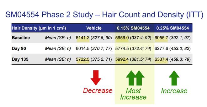 Samumed Phase II Trial Hair Density Results