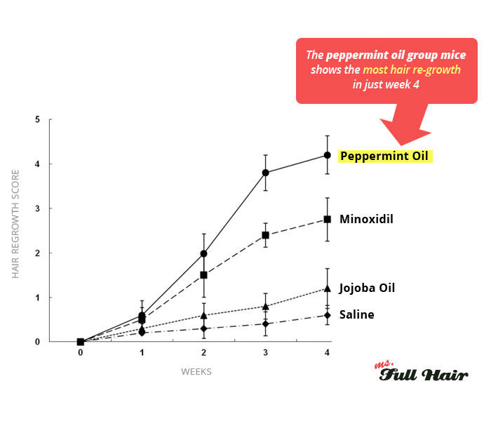 peppermint oil for hair growth study chart