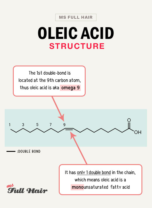 oleic acid structure hair and skin