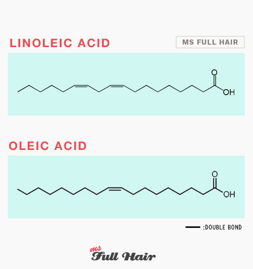 linoleic acid and oleic acid for hair growth and hair loss