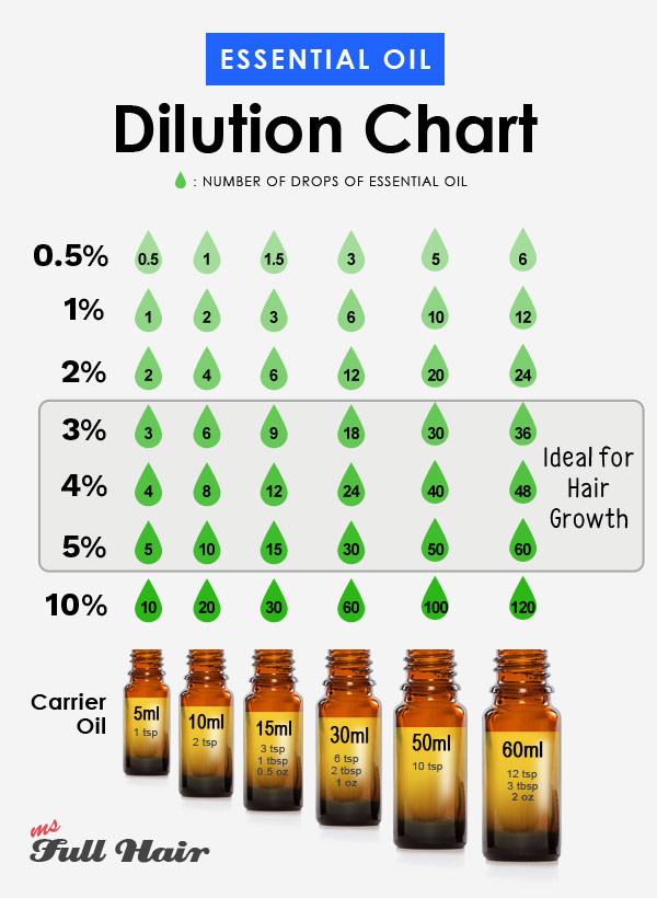 carrier essential oil dilution ratio chart for hair growth hair loss