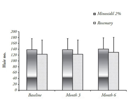 rosemary essential oil vs minoxidil results for regrowing hair