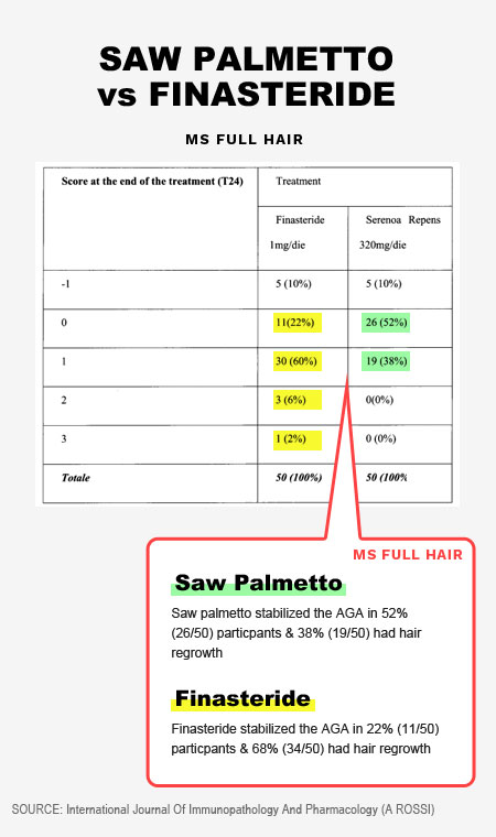 saw palmetto vs finasteride hair growth study result
